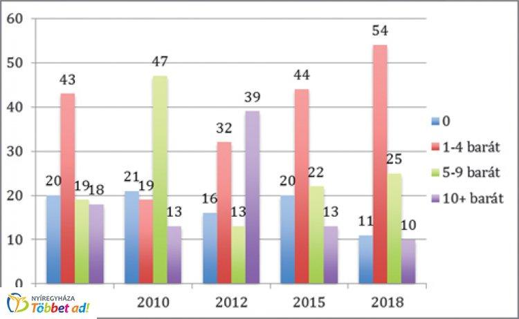 Társas kapcsolatok Nyíregyházán 2008–2018 - Fontos a társas támogatottság