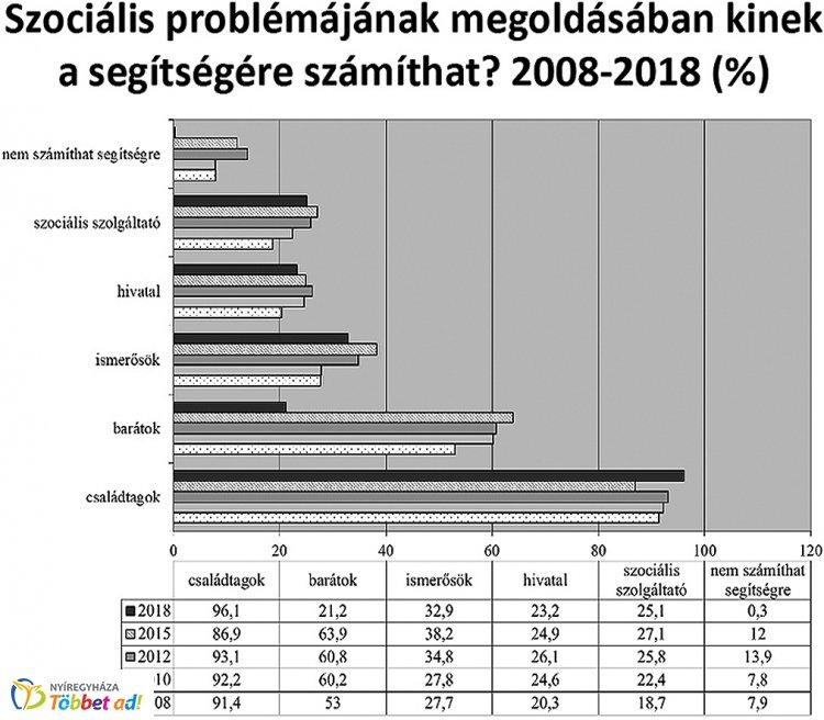 Szociális támogatásokban is követjük az országos tendenciát