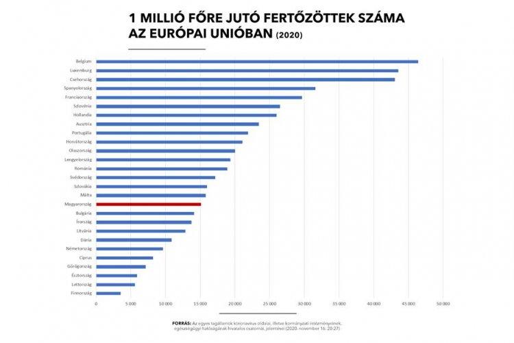 Európa nagy részén jóval súlyosabb a helyzet, egyre nő a fertőzöttek száma
