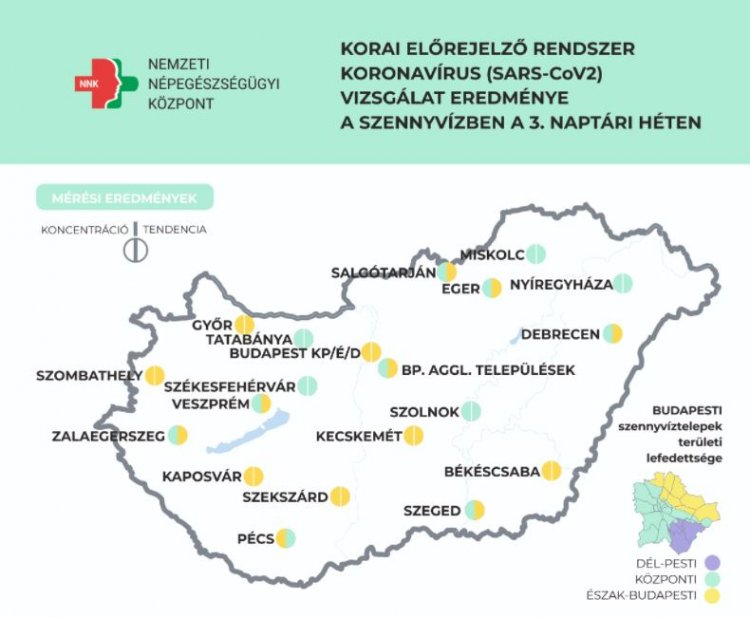 NNK: egyre több településen alacsony a szennyvízben mért koronavírus koncentráció